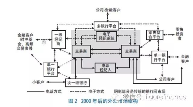 外匯交易方式的演變、影響2.jpg