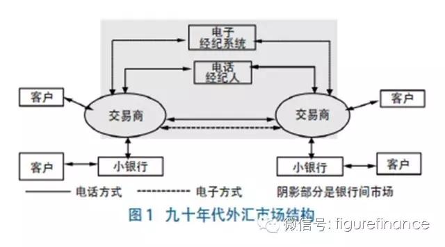外匯交易方式的演變、影響.jpg